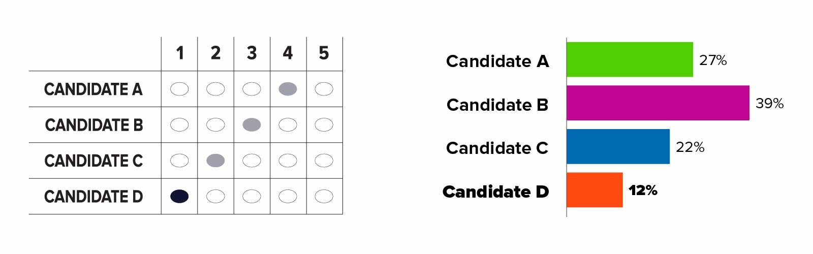 On left: A correctly marked RCV grid ballot where candidate A through D appears in rows and number 1 through 5 appears in columns. Candidate D is ranked 1, Candidate C is ranked 2, Candidate B is ranked 3, and Candidate A is ranked 4. The oval for Candidate D who is ranked 1 is darker than the other ovals. On right: Bar chart displaying the results of first-choice vote totals. Candidate A is shown in green and has 27 percent of percent of first-choice votes. Candidate B is shown in purple and has 39 percent. Candidate C is shown in blue and has 22 percent. Candidate D is shown in orange and has 12 percent. Candidate D has the fewest votes in this round. one candidate eliminated, votes redistributed: On left: A correctly marked RCV grid ballot where candidate A through D appears in rows and number 1 through 5 appears in columns. Candidate D is ranked 1, Candidate C is ranked 2, Candidate B is ranked 3, and Candidate A is ranked 4. Candidate D's name is grayed out because they were eliminated in the last round. The oval for Candidate C who is ranked 2 is darker than the other ovals. On right: Bar chart displaying the results of vote after Round 1. Candidate A is shown in green and has 27 percent of first-choice votes. Candidate B is shown in purple and has 39 percent. Candidate C is shown in blue and has 22 percent. Candidate D has 12 percent, their entire bar and name is grayed out and arrows point from Candidate D to the three remaining candidate's bars. The ballots for the 12 percent of voters whose top choice in this round was Candidate D will move to the next-highest ranked candidate on their ballots.